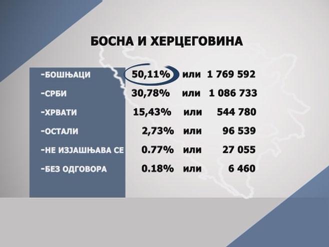 У Сарајеву, без сагласности Српске, објављени резултати пописа у БиХ