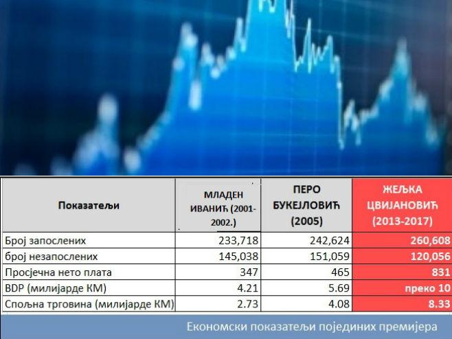 Економски показатељи -