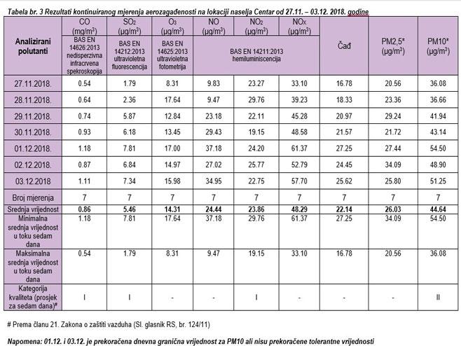 Rezultati mjerenja: Nema zagađenja, odličan kvalitet vazduha (Foto:www.banjaluka.rs)