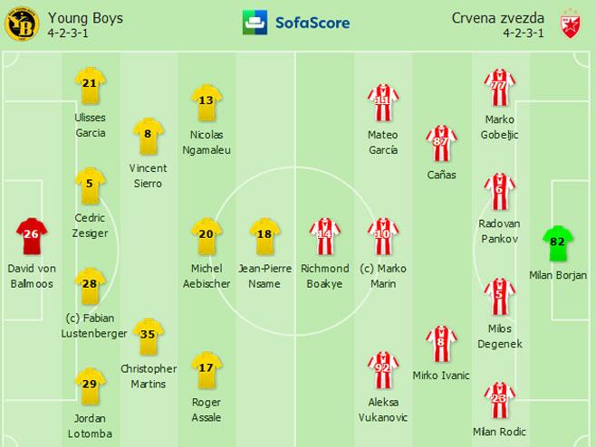 Јang Boys-FK Crvena zvezda (Foto:Rezultati Uživo)
