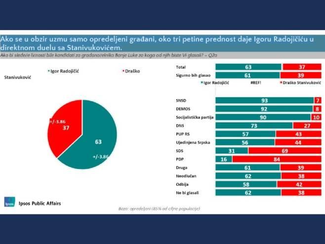 Rezultati istraživanja (foto: Ipsos Public Affairs)
